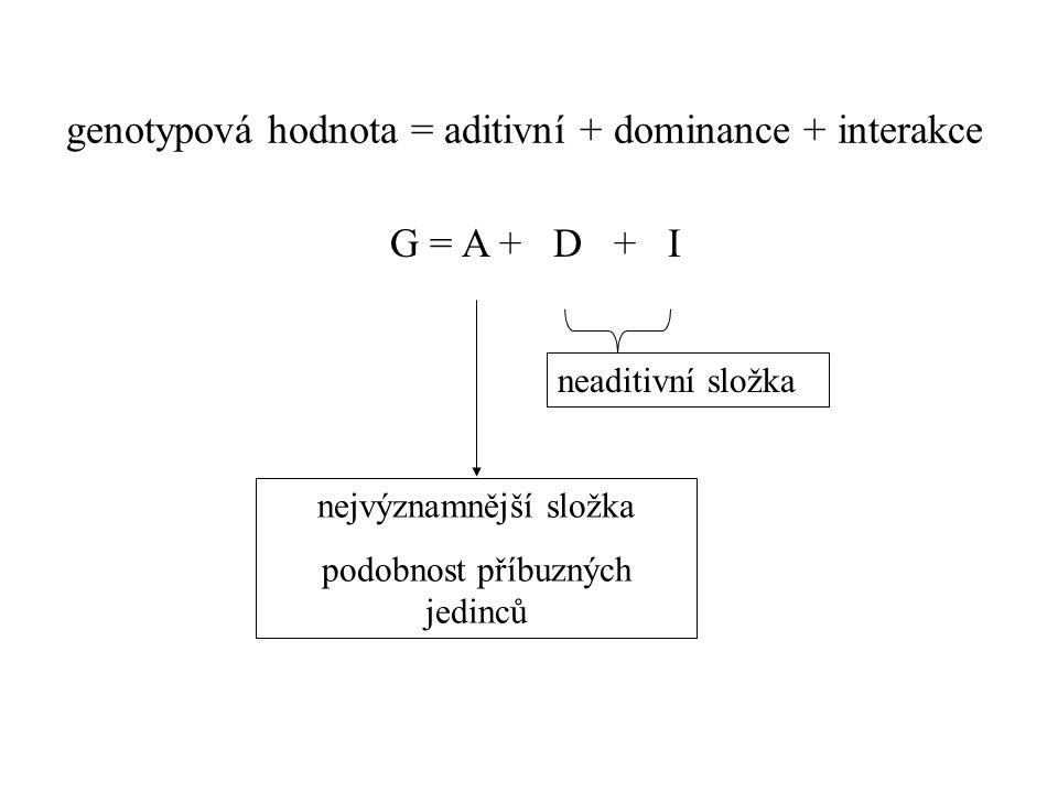 genotypová hodnota = aditivní + dominance + interakce nejvýznamnější složka podobnost příbuzných jedinců neaditivní složka G = A + D + I