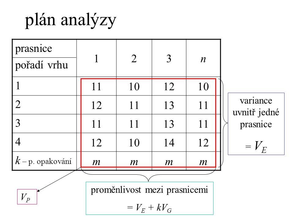 plán analýzy prasnice pořadí vrhu 123n 1 11101210 2 12111311 3 1311 4 12101412 k – p.