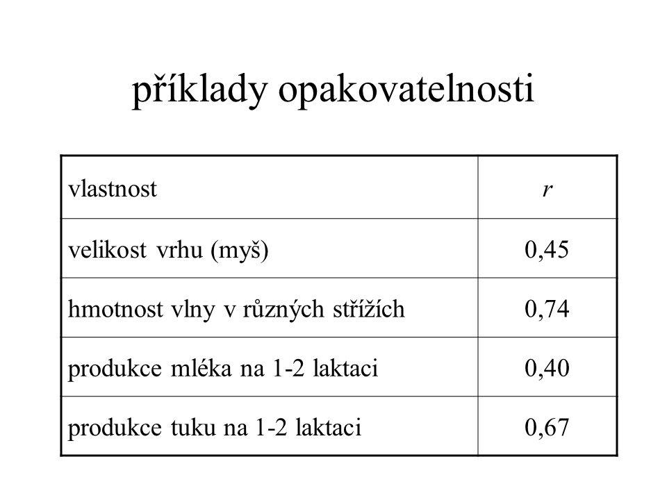 příklady opakovatelnosti vlastnostr velikost vrhu (myš)0,45 hmotnost vlny v různých střížích0,74 produkce mléka na 1-2 laktaci0,40 produkce tuku na 1-2 laktaci0,67