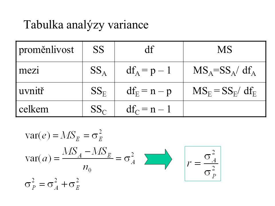 Tabulka analýzy variance proměnlivostSSdfMS meziSS A df A = p – 1MS A =SS A / df A uvnitřSS E df E = n – pMS E = SS E / df E celkemSS C df C = n – 1