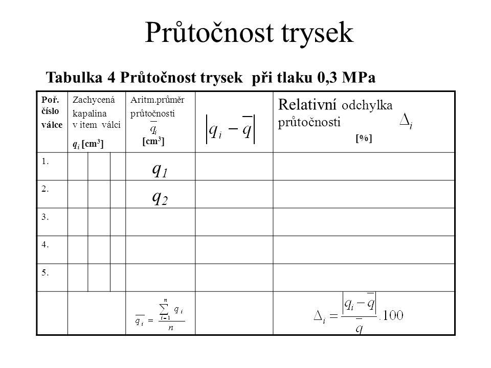 Průtočnost trysek Poř.