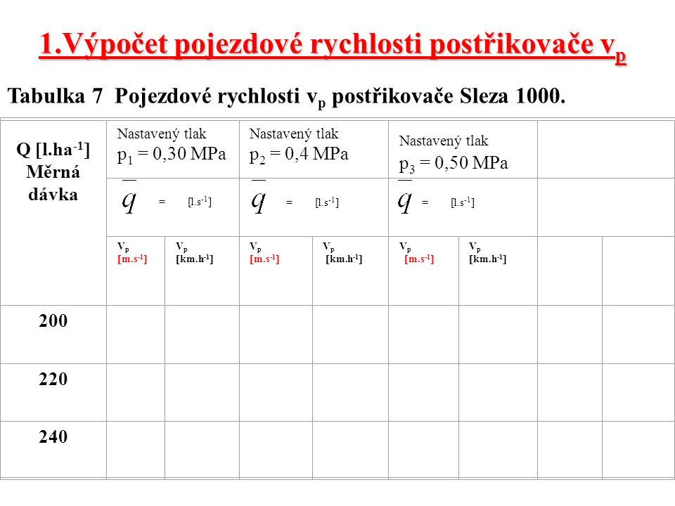 Q  l.ha -1  Měrná dávka Nastavený tlak p 1 = 0,30 MPa Nastavený tlak p 2 = 0,4 MPa Nastavený tlak p 3 = 0,50 MPa = [l.s -1 ] = [l.s -1 ] V p  m.s -1  V p  km.h -1  V p  m.s -1  V p  km.h -1  V p  m.s -1  V p  km.h -1  200 220 240 = [l.s -1 ] Tabulka 7 Pojezdové rychlosti v p postřikovače Sleza 1000.