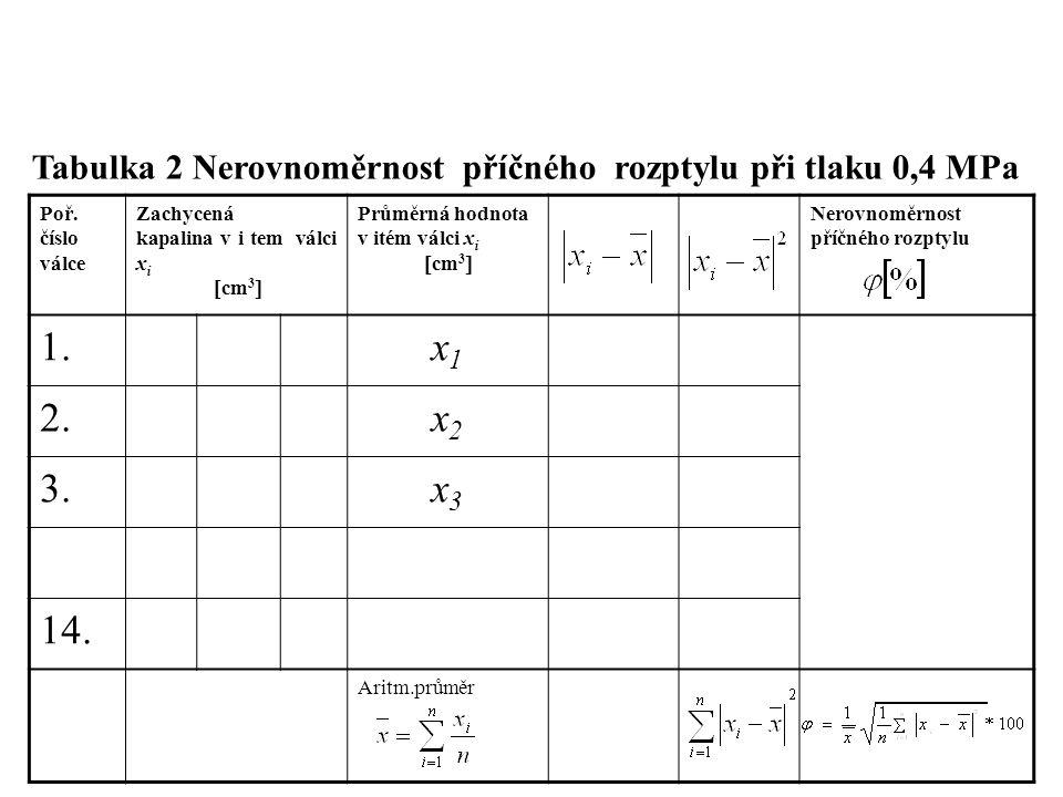 Poř. číslo válce Zachycená kapalina v i tem válci x i  cm 3  Průměrná hodnota v itém válci x i  cm 3  Nerovnoměrnost příčného rozptylu 1.x1x1 2.x2