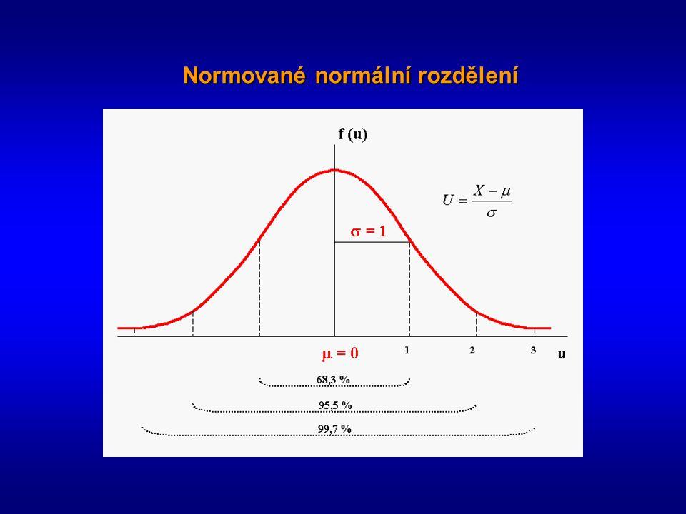 Normované normální rozdělení
