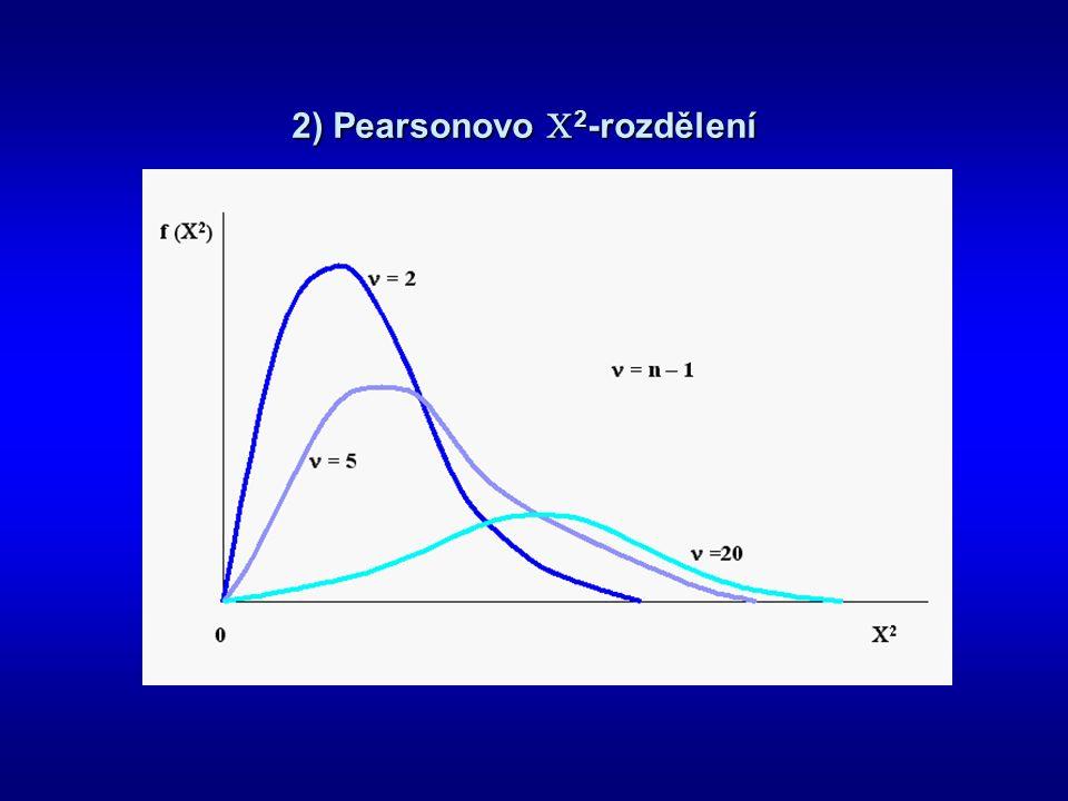 2) Pearsonovo  2 -rozdělení