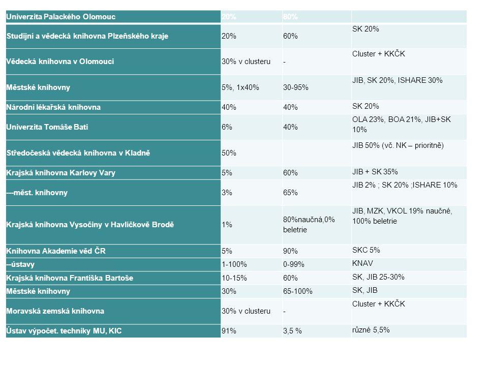 Univerzita Palackého Olomouc20%80% Studijní a vědecká knihovna Plzeňského kraje20%60% SK 20% Vědecká knihovna v Olomouci30% v clusteru- Cluster + KKČK Městské knihovny5%, 1x40%30-95% JIB, SK 20%, ISHARE 30% Národní lékařská knihovna40% SK 20% Univerzita Tomáše Bati6%40% OLA 23%, BOA 21%, JIB+SK 10% Středočeská vědecká knihovna v Kladně50% JIB 50% (vč.