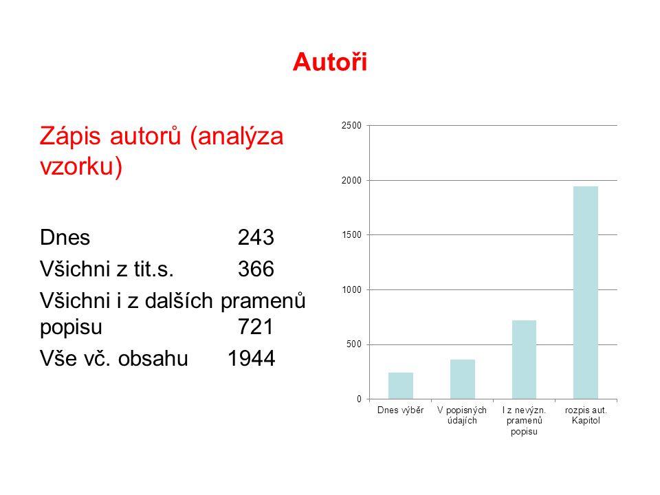 Autoři Zápis autorů (analýza vzorku) Dnes 243 Všichni z tit.s.