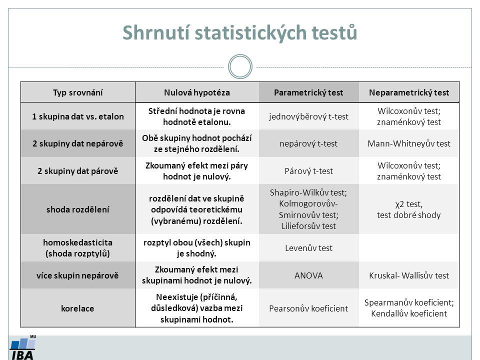 Shrnutí statistických testů Typ srovnáníNulová hypotézaParametrický testNeparametrický test 1 skupina dat vs.