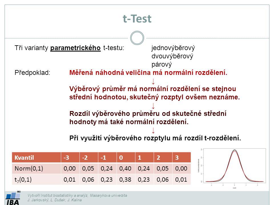 Vytvořil Institut biostatistiky a analýz, Masarykova univerzita J. Jarkovský, L. Dušek, J. Kalina t-Test Tři varianty parametrického t-testu:jednovýbě