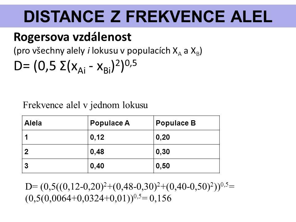 DISTANCE Z FREKVENCE ALEL Rogersova vzdálenost (pro všechny alely i lokusu v populacích X A a X B ) D= (0,5 Σ(x Ai - x Bi ) 2 ) 0,5 AlelaPopulace APopulace B 10,120,20 20,480,30 30,400,50 Frekvence alel v jednom lokusu D= (0,5((0,12-0,20) 2 +(0,48-0,30) 2 +(0,40-0,50) 2 )) 0,5 = (0,5(0,0064+0,0324+0,01)) 0,5 = 0,156