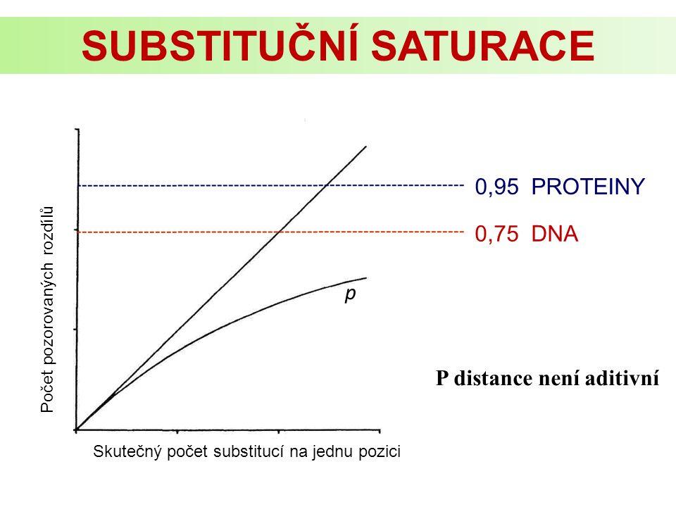 Skutečný počet substitucí na jednu pozici Počet pozorovaných rozdílů 0,75 DNA 0,95 PROTEINY SUBSTITUČNÍ SATURACE p P distance není aditivní