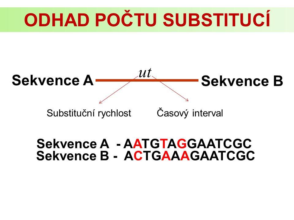 Sekvence A Sekvence B ut Substituční rychlostČasový interval Sekvence A - AATGTAGGAATCGC Sekvence B - ACTGAAAGAATCGC ODHAD POČTU SUBSTITUCÍ