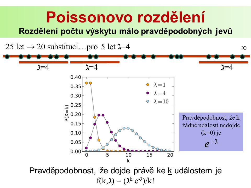 Poissonovo rozdělení Rozdělení počtu výskytu málo pravděpodobných jevů Pravděpodobnost, že dojde právě ke k událostem je f(k, ℷ ) = ( ℷ k e - ℷ )/k.