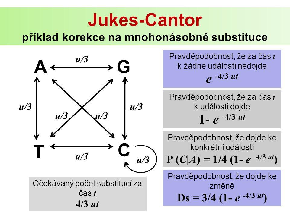 A G C T u/3 Pravděpodobnost, že za čas t k žádné události nedojde e -4/3 ut Pravděpodobnost, že za čas t k události dojde 1- e -4/3 ut Pravděpodobnost, že dojde ke konkrétní události P (C|A) = 1/4 (1- e -4/3 ut ) Pravděpodobnost, že dojde ke změně Ds = 3/4 (1- e -4/3 ut ) u/3 Jukes-Cantor příklad korekce na mnohonásobné substituce Očekávaný počet substitucí za čas t 4/3 ut