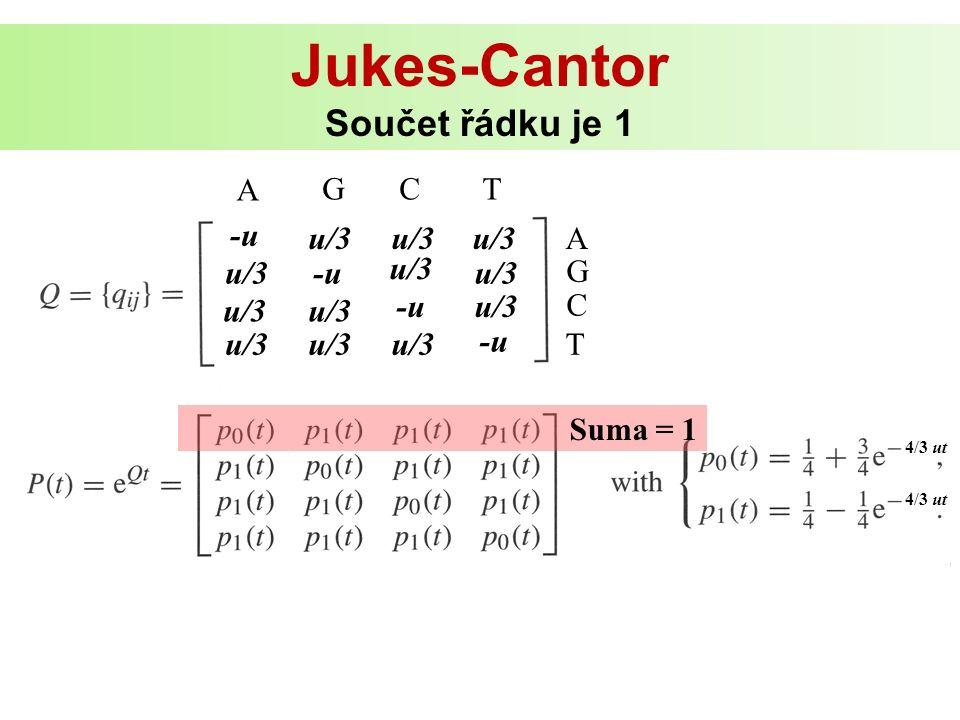 Jukes-Cantor Součet řádku je 1 4/3 ut u/3 -u u/3 -u u/3 -u A GCT A G C T Suma = 1
