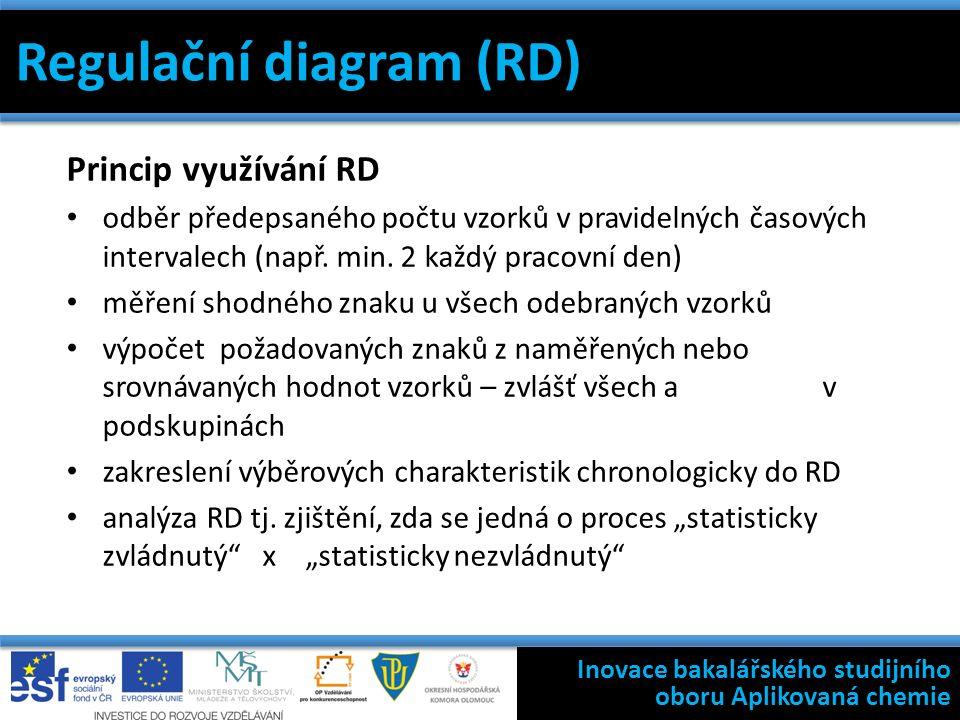 Regulační diagram (RD) Princip využívání RD odběr předepsaného počtu vzorků v pravidelných časových intervalech (např.