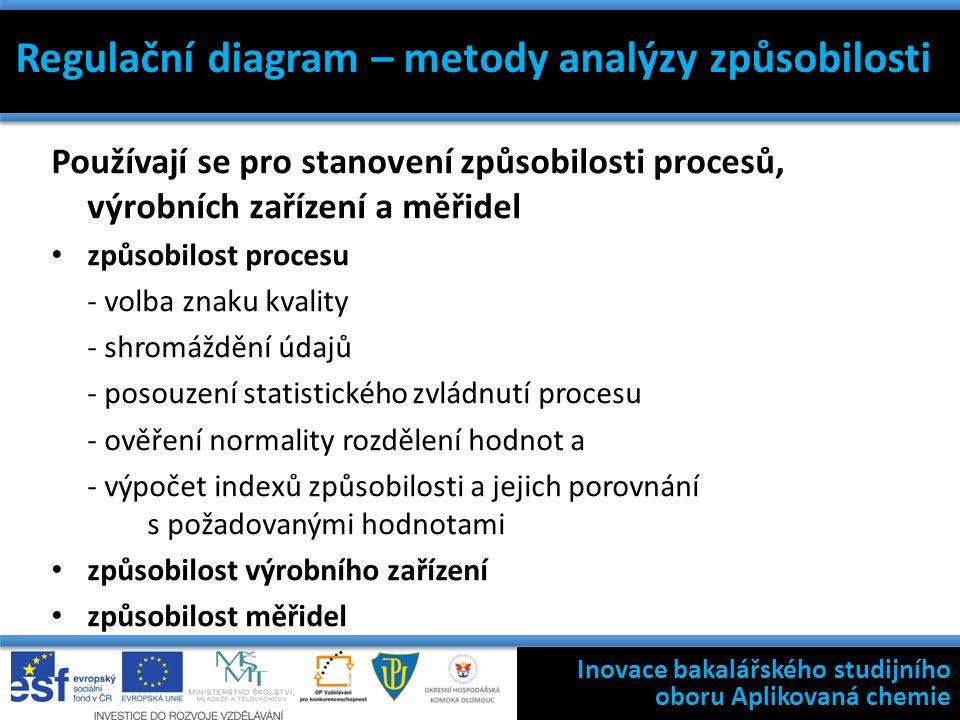 Regulační diagram – metody analýzy způsobilosti Používají se pro stanovení způsobilosti procesů, výrobních zařízení a měřidel způsobilost procesu - volba znaku kvality - shromáždění údajů - posouzení statistického zvládnutí procesu - ověření normality rozdělení hodnot a - výpočet indexů způsobilosti a jejich porovnání s požadovanými hodnotami způsobilost výrobního zařízení způsobilost měřidel Filosofie státní kontroly výroby léčivých přípravků Inovace bakalářského studijního oboru Aplikovaná chemie Regulační diagram – metody analýzy způsobilosti