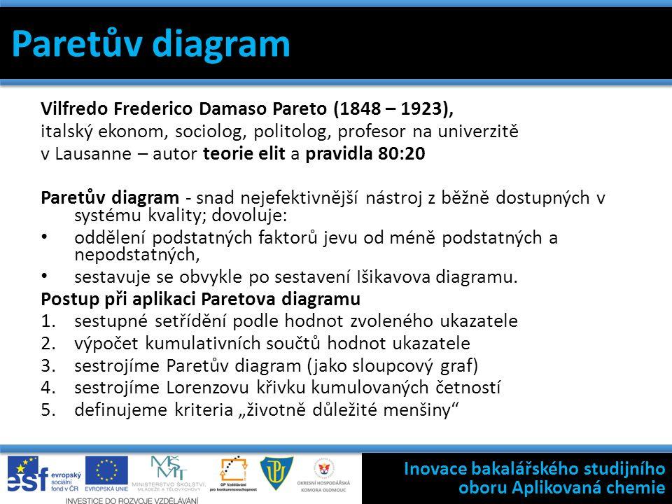 Paretův diagram Vilfredo Frederico Damaso Pareto (1848 – 1923), italský ekonom, sociolog, politolog, profesor na univerzitě v Lausanne – autor teorie elit a pravidla 80:20 Paretův diagram - snad nejefektivnější nástroj z běžně dostupných v systému kvality; dovoluje: oddělení podstatných faktorů jevu od méně podstatných a nepodstatných, sestavuje se obvykle po sestavení Išikavova diagramu.