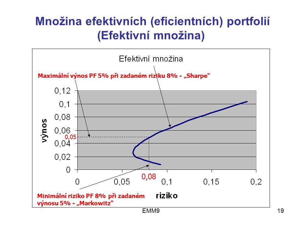 """EMM919 Množina efektivních (eficientních) portfolií (Efektivní množina) 0,08 0,05 Minimální riziko PF 8% při zadaném výnosu 5% - """"Markowitz"""" Maximální"""