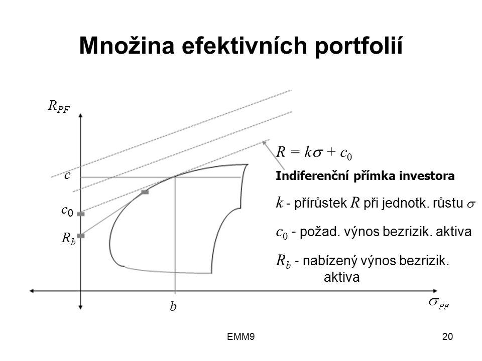 EMM920 Množina efektivních portfolií c c0c0 RbRb b R PF R = k  + c 0 Indiferenční přímka investora k - přírůstek R při jednotk. růstu  c 0 - požad.
