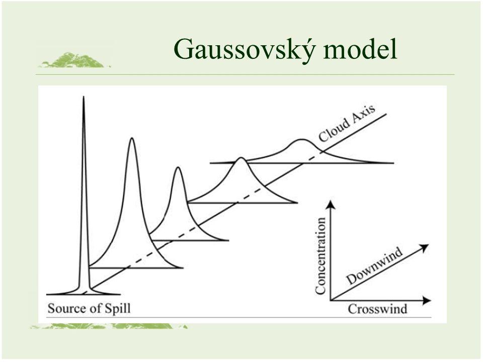 Gaussovský model