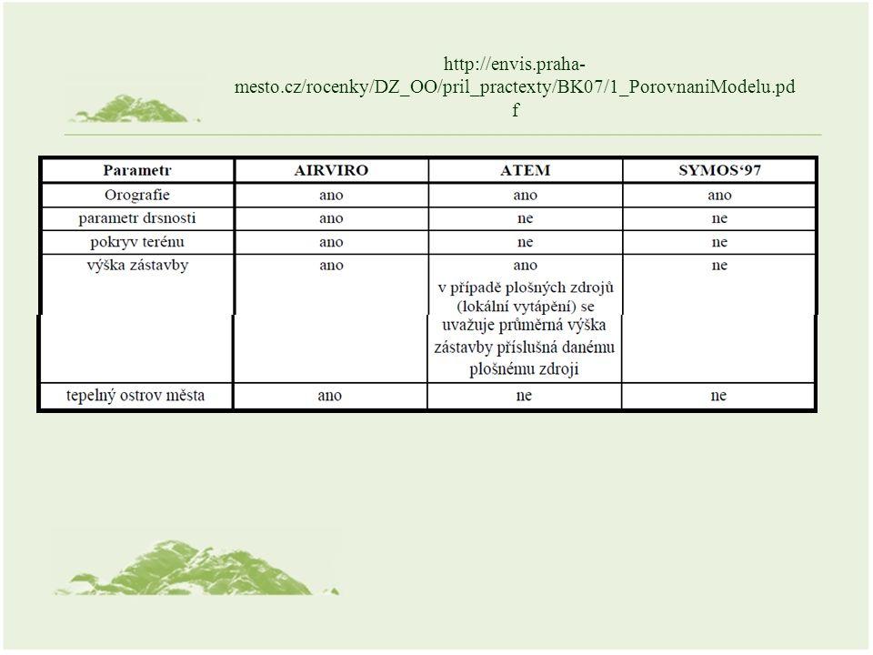 http://envis.praha- mesto.cz/rocenky/DZ_OO/pril_practexty/BK07/1_PorovnaniModelu.pd f