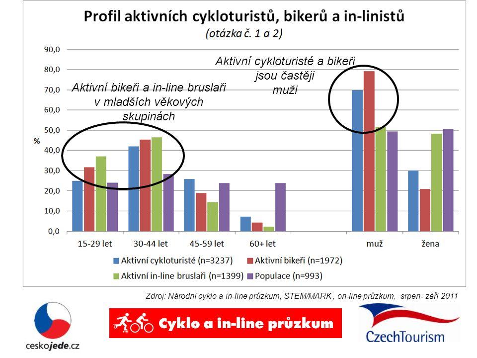 Zdroj: Národní cyklo a in-line průzkum, STEM/MARK, on-line průzkum, srpen- září 2011 Aktivní cykloturisté a bikeři jsou častěji muži Aktivní bikeři a in-line bruslaři v mladších věkových skupinách