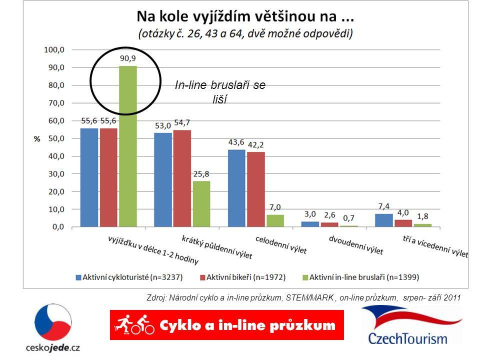 Zdroj: Národní cyklo a in-line průzkum, STEM/MARK, on-line průzkum, srpen- září 2011 In-line bruslaři se liší