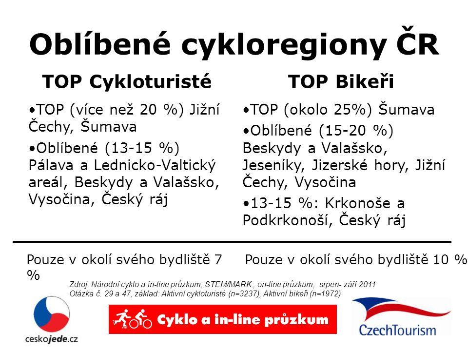 Oblíbené cykloregiony ČR TOP Cykloturisté TOP (více než 20 %) Jižní Čechy, Šumava Oblíbené (13-15 %) Pálava a Lednicko-Valtický areál, Beskydy a Valaš
