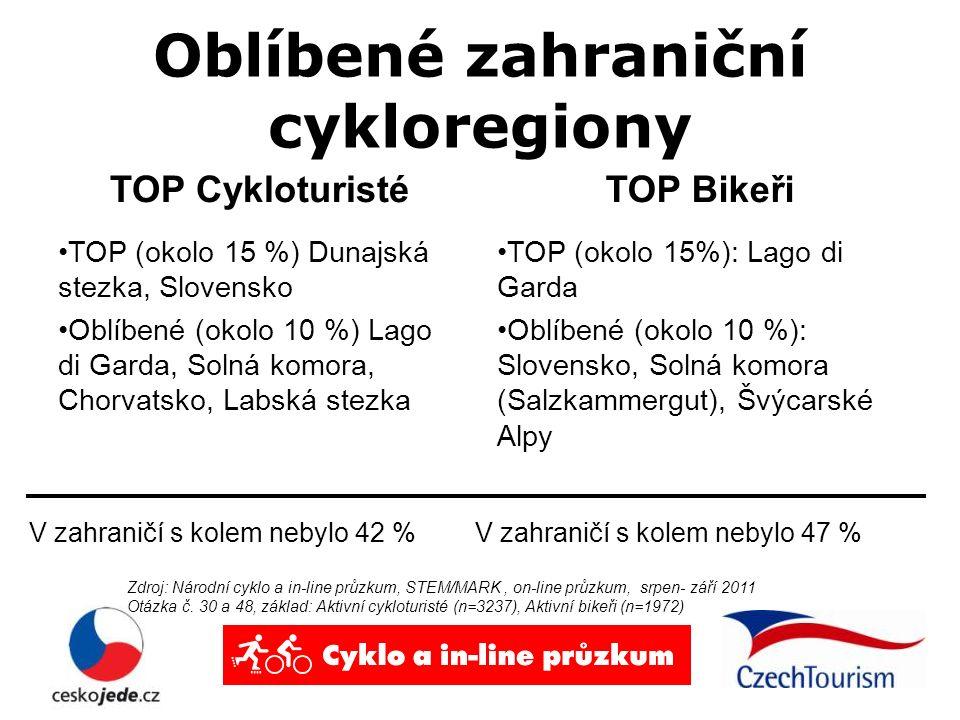 Oblíbené zahraniční cykloregiony TOP Cykloturisté TOP (okolo 15 %) Dunajská stezka, Slovensko Oblíbené (okolo 10 %) Lago di Garda, Solná komora, Chorvatsko, Labská stezka TOP Bikeři TOP (okolo 15%): Lago di Garda Oblíbené (okolo 10 %): Slovensko, Solná komora (Salzkammergut), Švýcarské Alpy Zdroj: Národní cyklo a in-line průzkum, STEM/MARK, on-line průzkum, srpen- září 2011 Otázka č.
