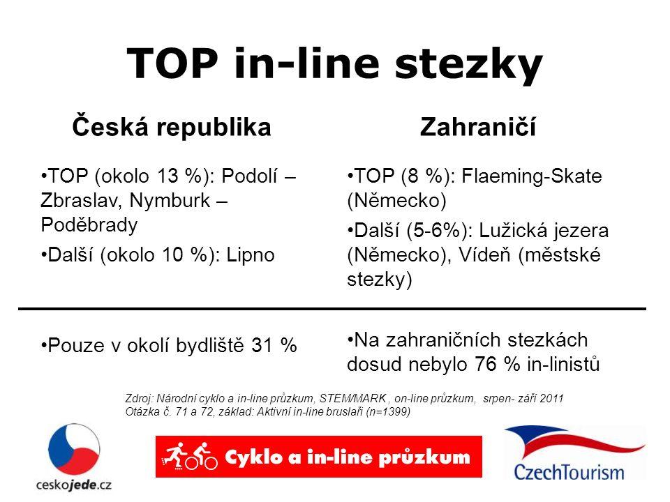 TOP in-line stezky Česká republika TOP (okolo 13 %): Podolí – Zbraslav, Nymburk – Poděbrady Další (okolo 10 %): Lipno Pouze v okolí bydliště 31 % Zahraničí TOP (8 %): Flaeming-Skate (Německo) Další (5-6%): Lužická jezera (Německo), Vídeň (městské stezky) Na zahraničních stezkách dosud nebylo 76 % in-linistů Zdroj: Národní cyklo a in-line průzkum, STEM/MARK, on-line průzkum, srpen- září 2011 Otázka č.