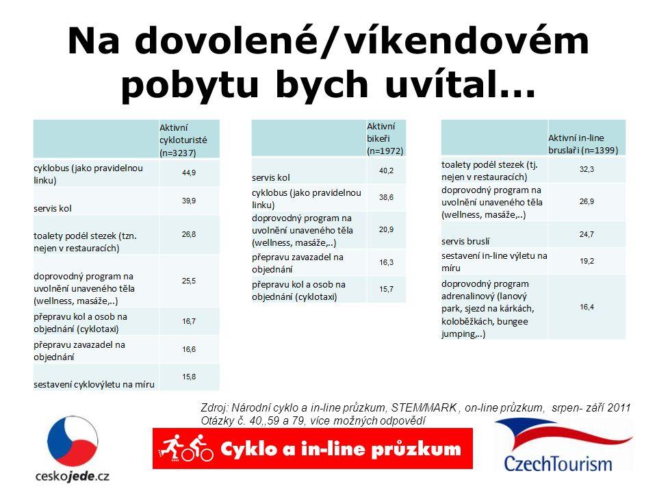 Na dovolené/víkendovém pobytu bych uvítal... Zdroj: Národní cyklo a in-line průzkum, STEM/MARK, on-line průzkum, srpen- září 2011 Otázky č. 40,,59 a 7