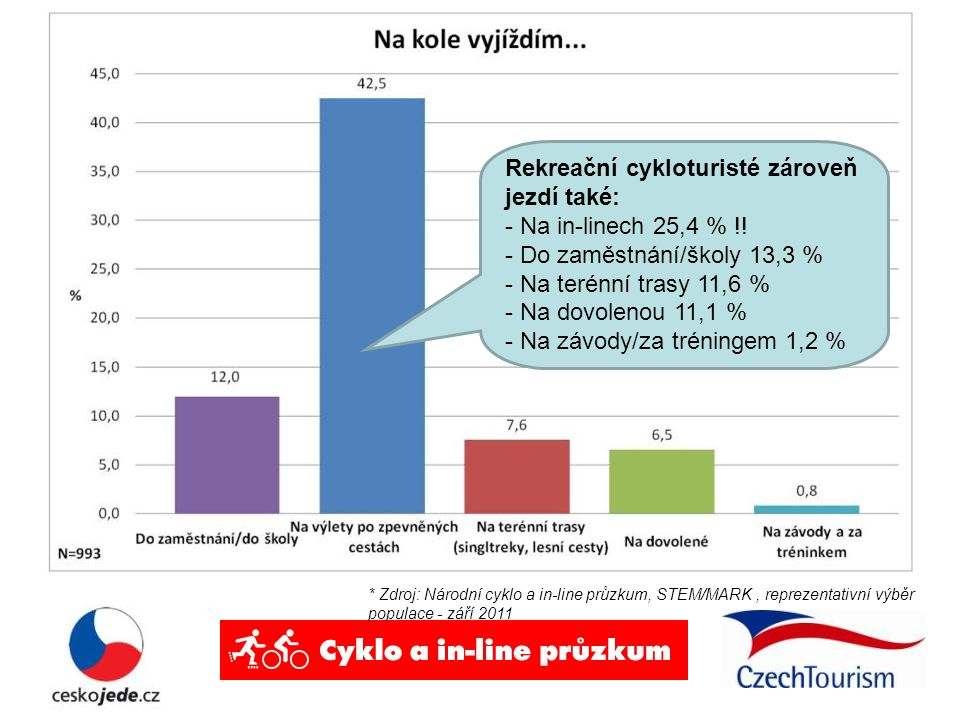 Rekreační cykloturisté zároveň jezdí také: - Na in-linech 25,4 % !! - Do zaměstnání/školy 13,3 % - Na terénní trasy 11,6 % - Na dovolenou 11,1 % - Na