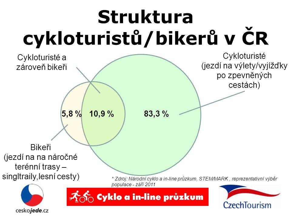 Struktura cykloturistů/bikerů v ČR 83,3 %10,9 %5,8 % Cykloturisté (jezdí na výlety/vyjížďky po zpevněných cestách) Bikeři (jezdí na na náročné terénní trasy – singltraily,lesní cesty) Cykloturisté a zároveň bikeři * Zdroj: Národní cyklo a in-line průzkum, STEM/MARK, reprezentativní výběr populace - září 2011