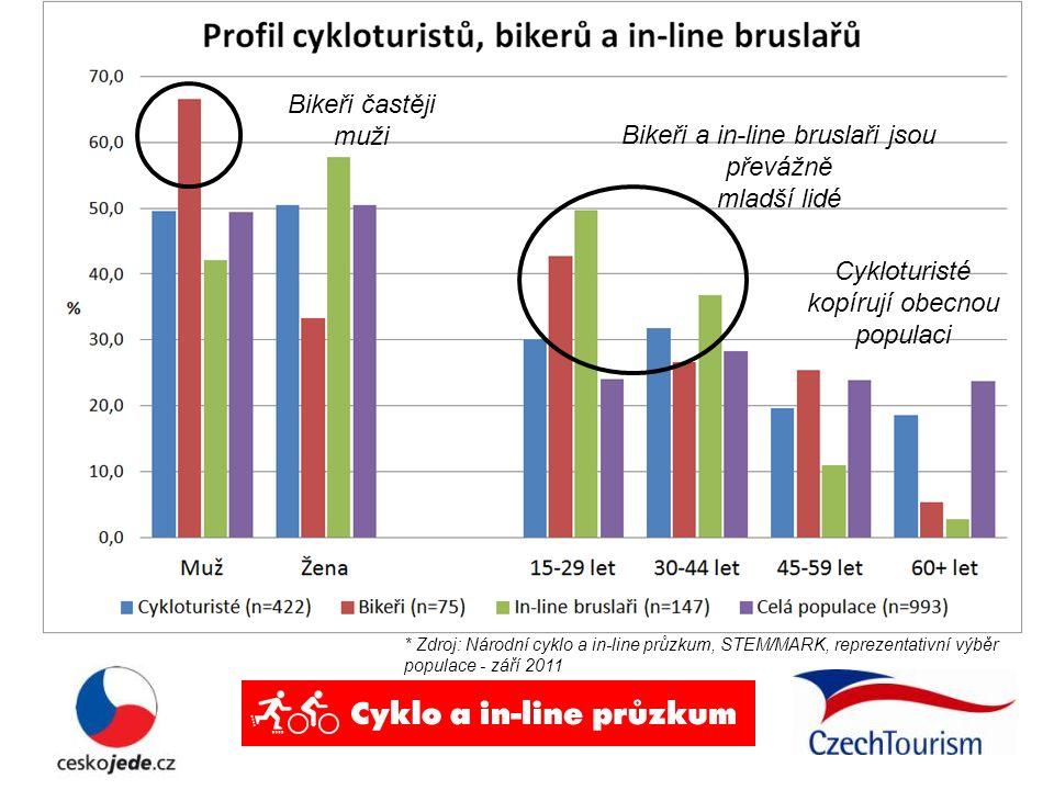 Bikeři a in-line bruslaři jsou převážně mladší lidé Bikeři častěji muži Cykloturisté kopírují obecnou populaci * Zdroj: Národní cyklo a in-line průzku