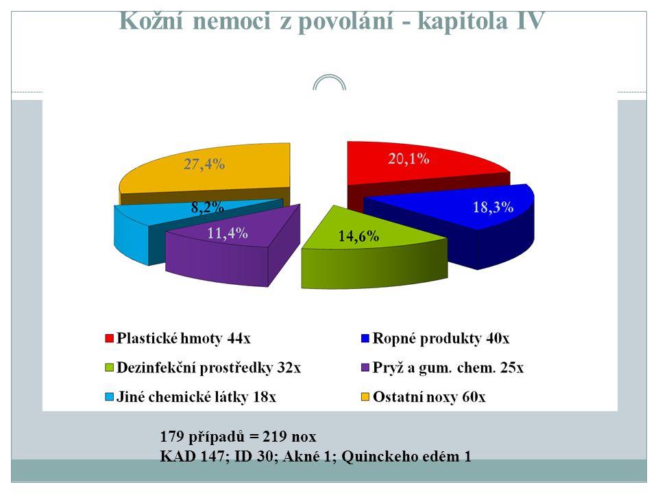 Kožní nemoci z povolání - kapitola IV 179 případů = 219 nox KAD 147; ID 30; Akné 1; Quinckeho edém 1