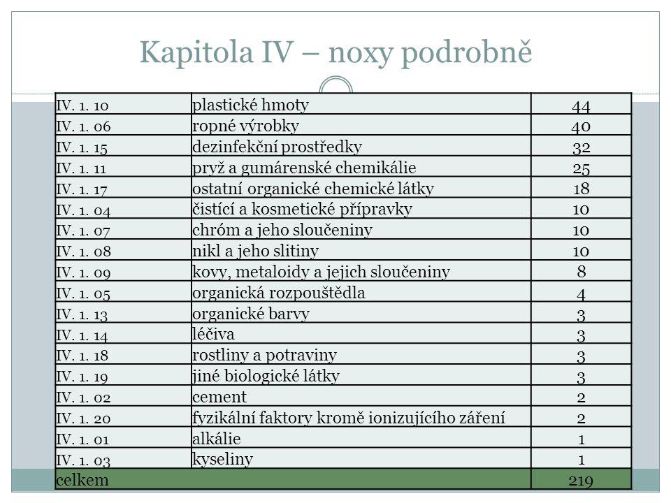 Kapitola IV – noxy podrobně IV. 1. 10 plastické hmoty44 IV. 1. 06 ropné výrobky40 IV. 1. 15 dezinfekční prostředky32 IV. 1. 11 pryž a gumárenské chemi