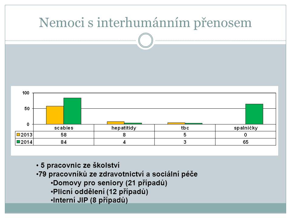 Nemoci s interhumánním přenosem 5 pracovnic ze školství 79 pracovníků ze zdravotnictví a sociální péče Domovy pro seniory (21 případů) Plicní oddělení