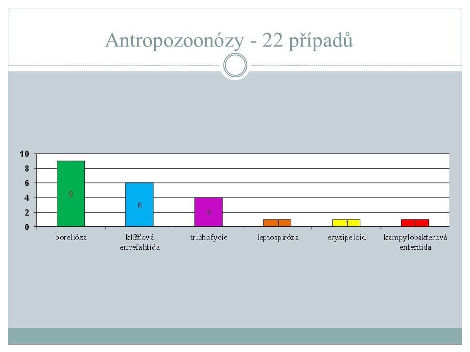 Antropozoonózy - 22 případů