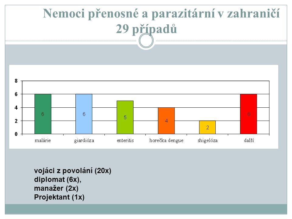 Nemoci přenosné a parazitární v zahraničí 29 případů vojáci z povolání (20x) diplomat (6x), manažer (2x) Projektant (1x)
