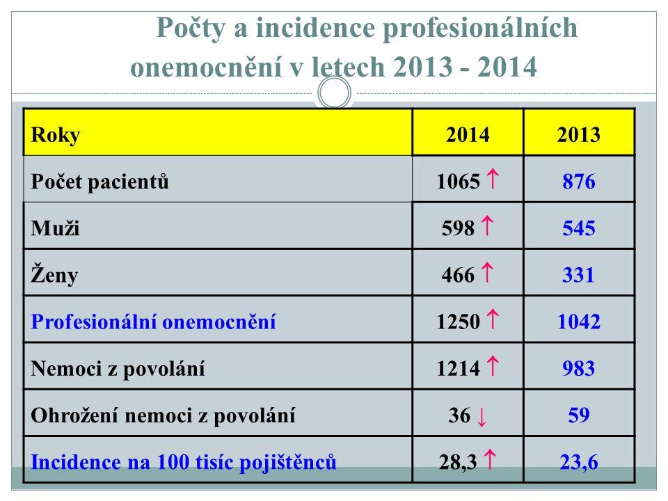 Počty a incidence profesionálních onemocnění v letech 2013 - 2014 Roky20142013 Počet pacientů 1065  876 Muži 598  545 Ženy 466  331 Profesionální o
