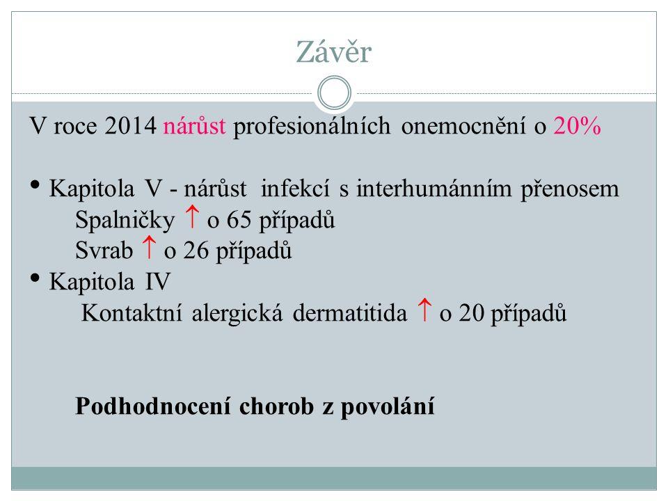 Závěr V roce 2014 nárůst profesionálních onemocnění o 20% Kapitola V - nárůst infekcí s interhumánním přenosem Spalničky  o 65 případů Svrab  o 26 p