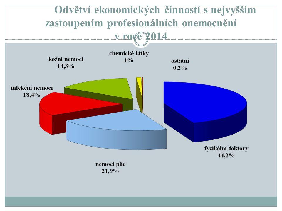 Odvětví ekonomických činností s nejvyšším zastoupením profesionálních onemocnění v roce 2014