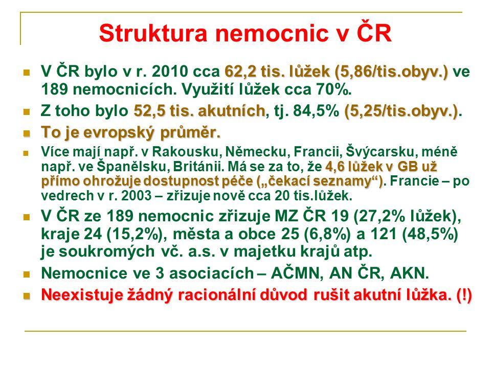 Struktura nemocnic v ČR 62,2 tis. lůžek (5,86/tis.obyv.) V ČR bylo v r. 2010 cca 62,2 tis. lůžek (5,86/tis.obyv.) ve 189 nemocnicích. Využití lůžek cc