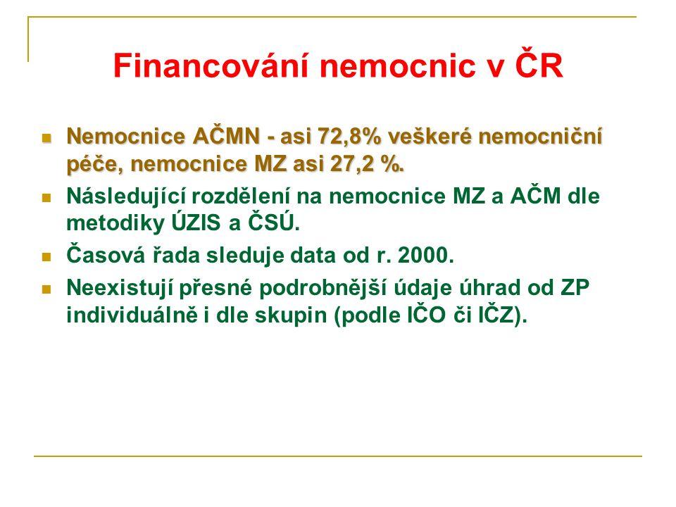 Financování nemocnic v ČR Nemocnice AČMN - asi 72,8% veškeré nemocniční péče, nemocnice MZ asi 27,2 %.