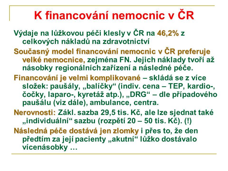 K financování nemocnic v ČR 46,2% Výdaje na lůžkovou péči klesly v ČR na 46,2% z celkových nákladů na zdravotnictví Současný model financování nemocni