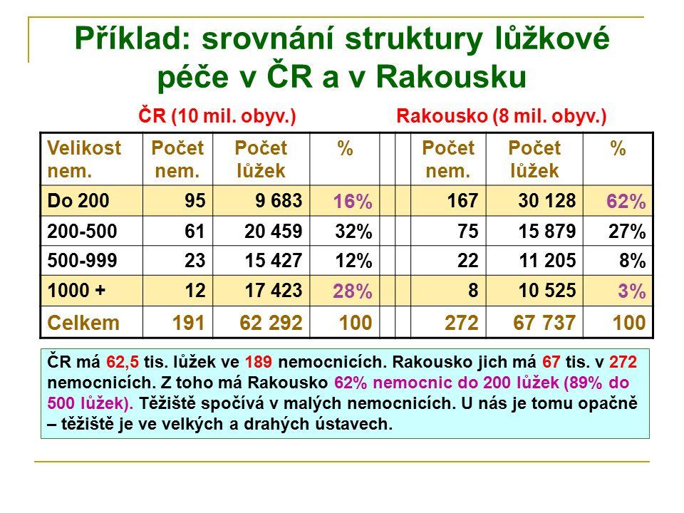 Příklad: srovnání struktury lůžkové péče v ČR a v Rakousku Velikost nem. Počet nem. Počet lůžek %Počet nem. Počet lůžek % Do 200959 683 16% 16730 128