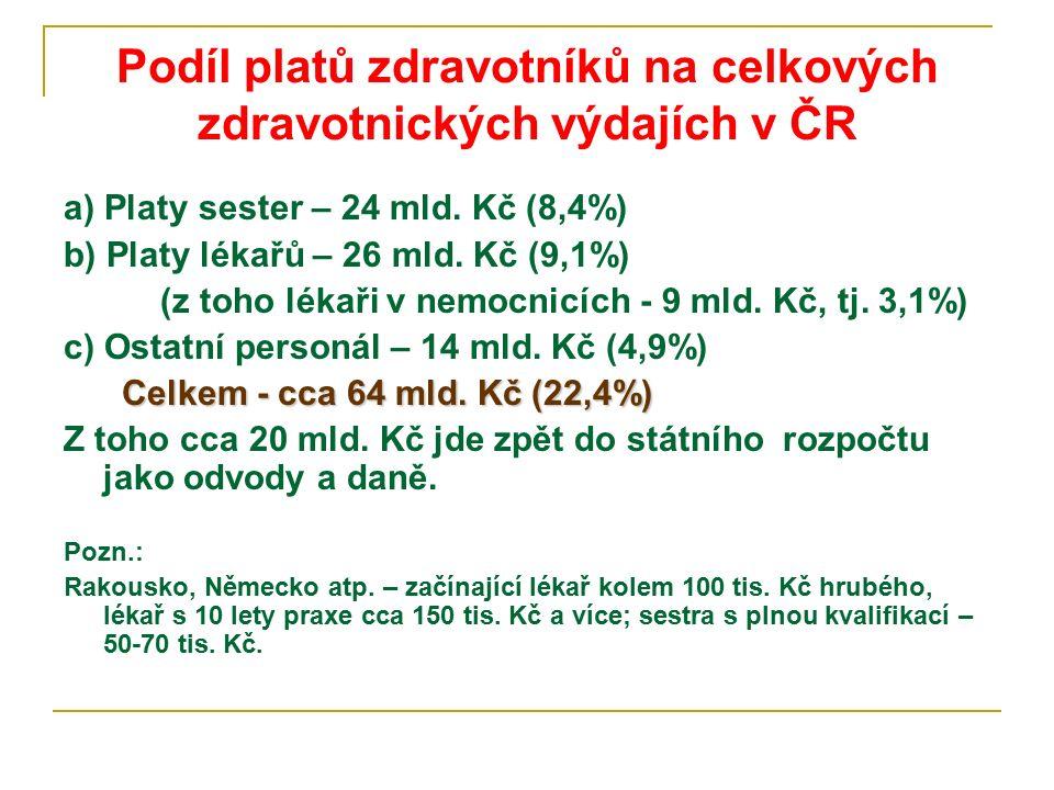 Podíl platů zdravotníků na celkových zdravotnických výdajích v ČR a) Platy sester – 24 mld. Kč (8,4%) b) Platy lékařů – 26 mld. Kč (9,1%) (z toho léka