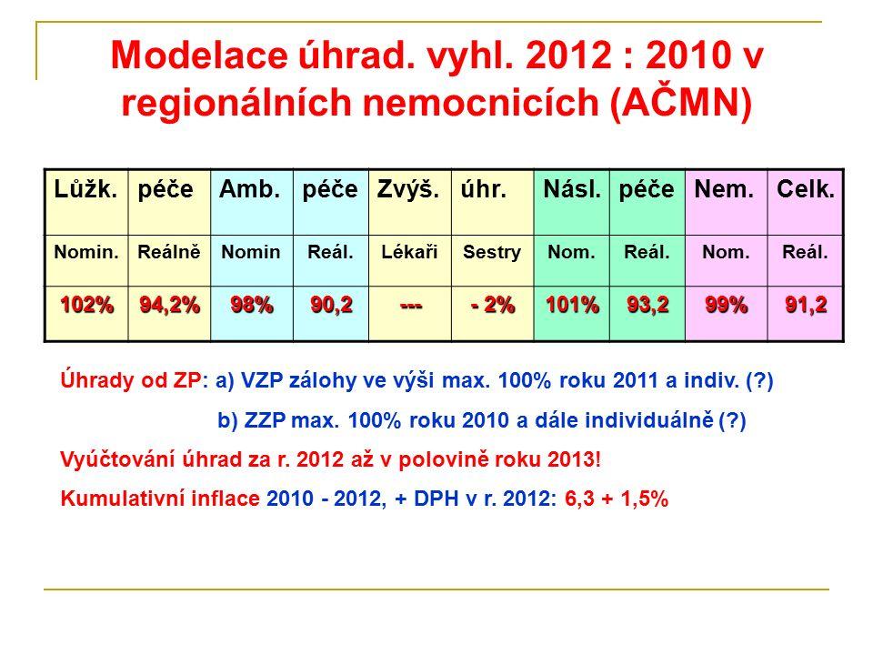 Modelace úhrad. vyhl. 2012 : 2010 v regionálních nemocnicích (AČMN) Lůžk.péčeAmb.péčeZvýš.úhr.Násl.péčeNem.Celk. Nomin.ReálněNominReál.LékařiSestryNom