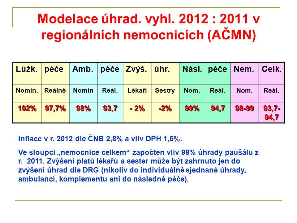 Modelace úhrad. vyhl. 2012 : 2011 v regionálních nemocnicích (AČMN) Lůžk.péčeAmb.péčeZvýš.úhr.Násl.péčeNem.Celk. Nomin.ReálněNominReál.LékařiSestryNom